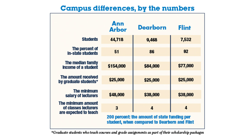 campus-differences